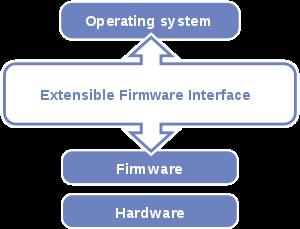 UEFI diagram