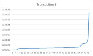 Transaction 7