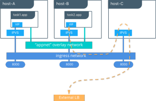 Docker Swarm Networking - Airdesk